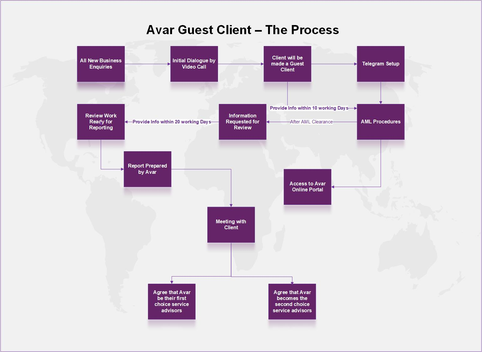 Avar Guest Clients - The Process