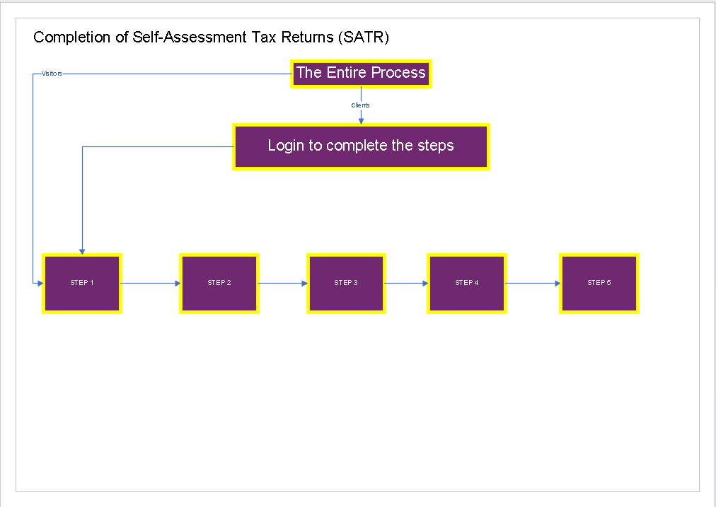 SATR Process